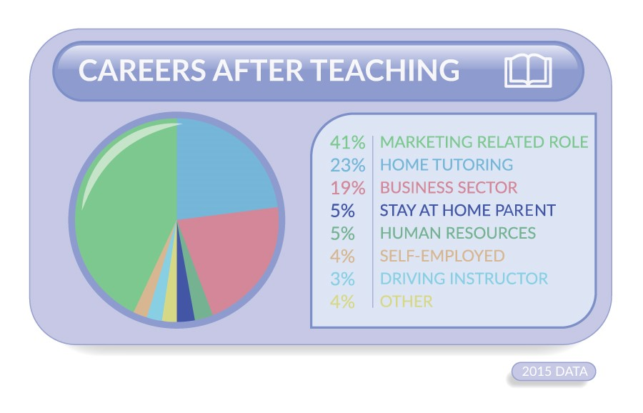 Careers after teaching