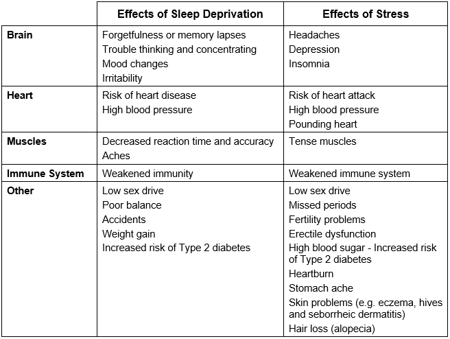 Effects of stress and sleep deprivation