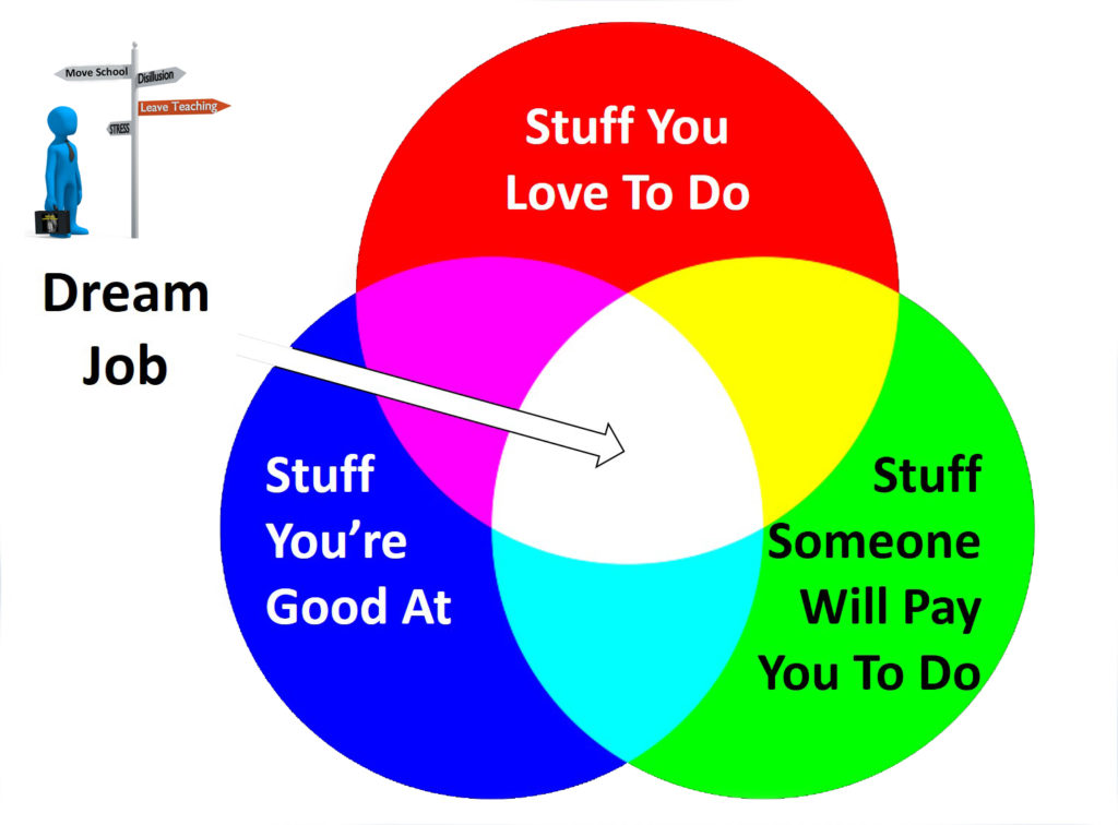 Image of three intersecting circles, Stuff you love to do, Stuff you're good at and Stuff someone will pay you to do. Your Dream job is at the intersection of all three.