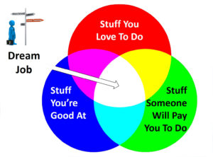 A Venn diagram showing Your Dream Job, which is at the intersection of Stuff you're good at, Stuff you love to do, and Stuff someone will pay you to do.