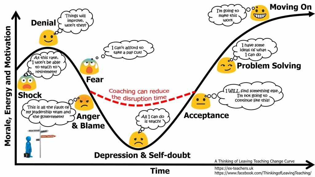 There are people who can help you who specialise in moving people through the change curve. This Leaving Teaching Change Curve is adapted from the five stages of grief identified by Elisabeth Kübler-Ross.