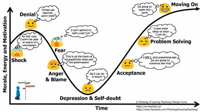 A Leaving Teaching Change Curve, adapted from the five stages of grief identified by Elisabeth Kübler-Ross.