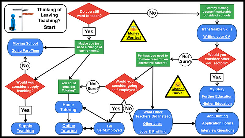 "Thinking of Leaving Teaching Flowchart to help answer the question, ""What can I do instead?"" It shows alternatives to teaching as well as options such as moving school and supply teaching."