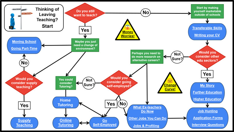 Thinking of Leaving Teaching flowchart