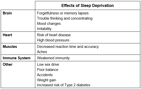 Table showing the effects of sleep deprivation