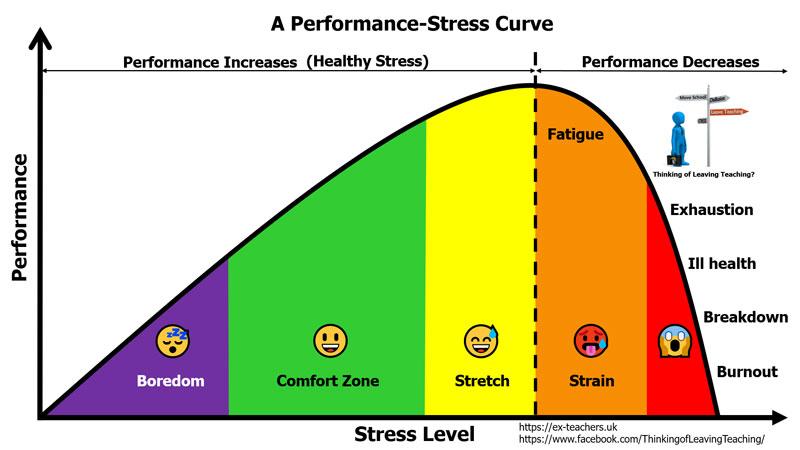 Performance-Stress Curve
